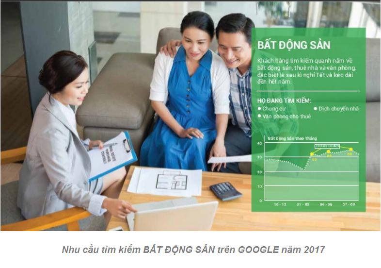 Nhu cầu tìm kiếm bất động sản trên Google năm 2017